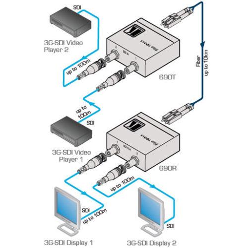 Двухканальный приемник видеосигналов SDI